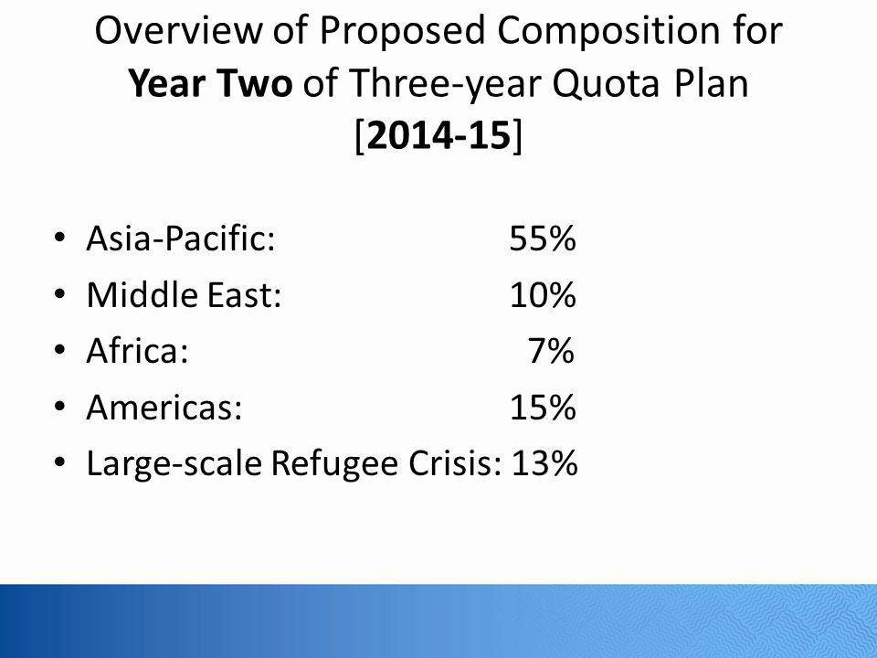 Overview of Proposed Composition for Year Two of Three-year Quota Plan [2014-15]